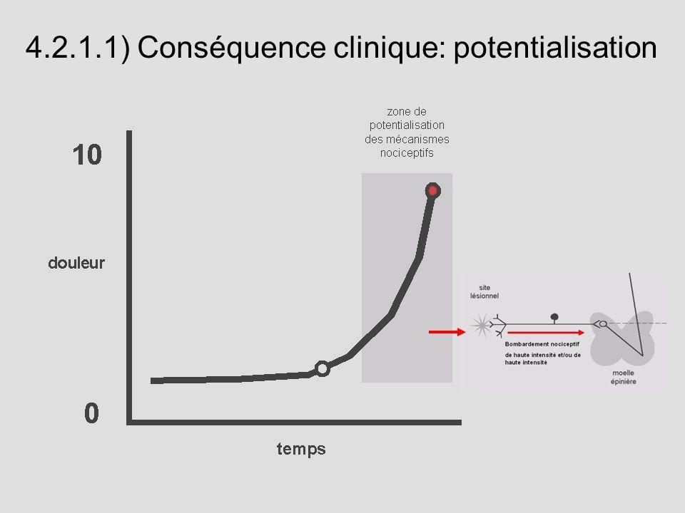 4.2.1.1) Conséquence clinique: potentialisation