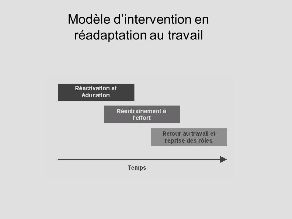 Modèle d'intervention en réadaptation au travail