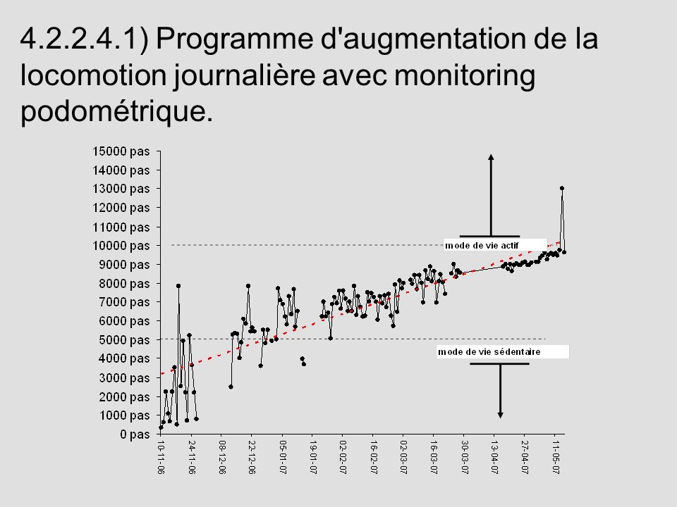 4.2.2.4.1) Programme d augmentation de la locomotion journalière avec monitoring podométrique.