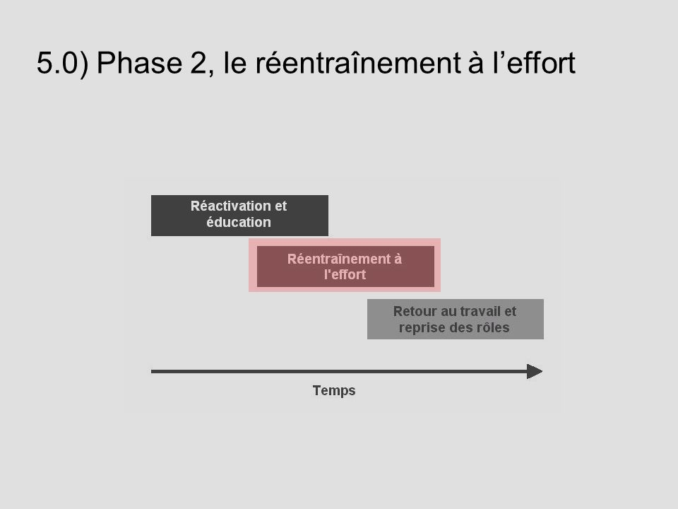 5.0) Phase 2, le réentraînement à l'effort