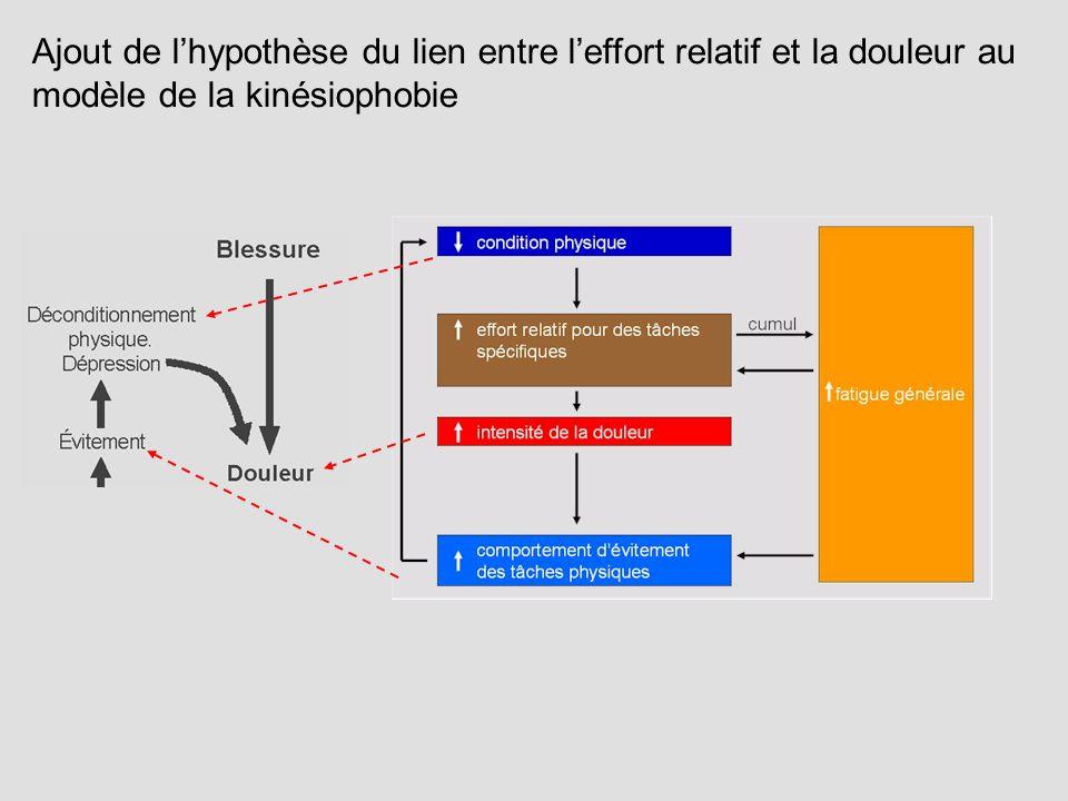 Ajout de l'hypothèse du lien entre l'effort relatif et la douleur au modèle de la kinésiophobie