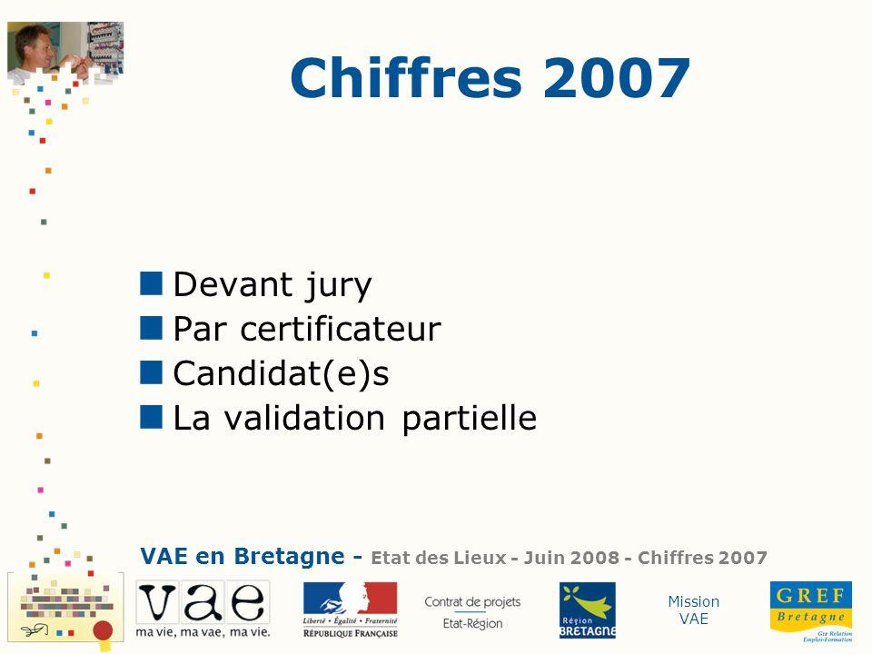Chiffres 2007 Devant jury Par certificateur Candidat(e)s