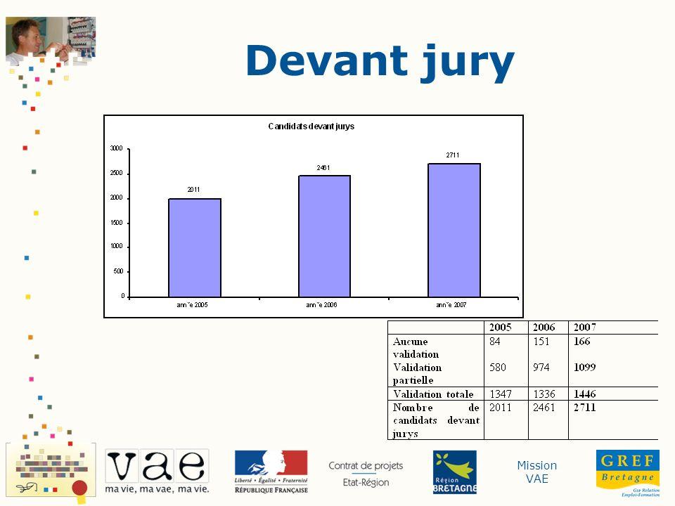 Devant jury