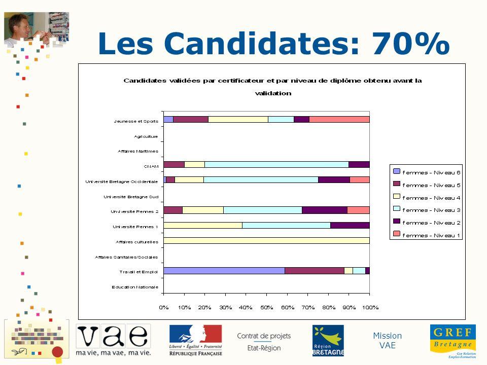 Les Candidates: 70% VAE en Bretagne - Etat des Lieux - Juin 2008 - Chiffres 2007