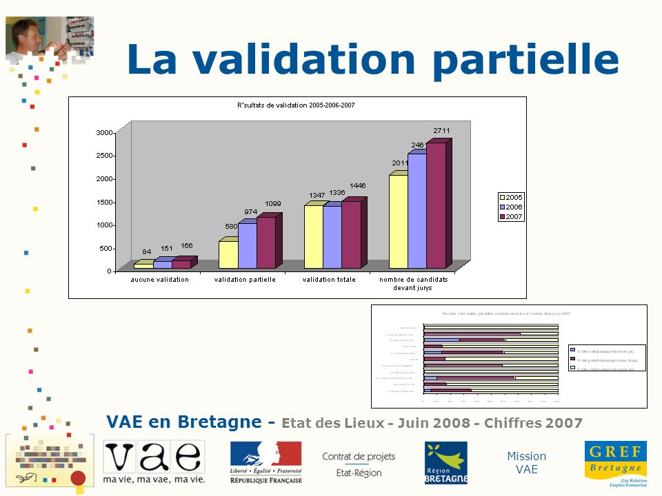 La validation partielle