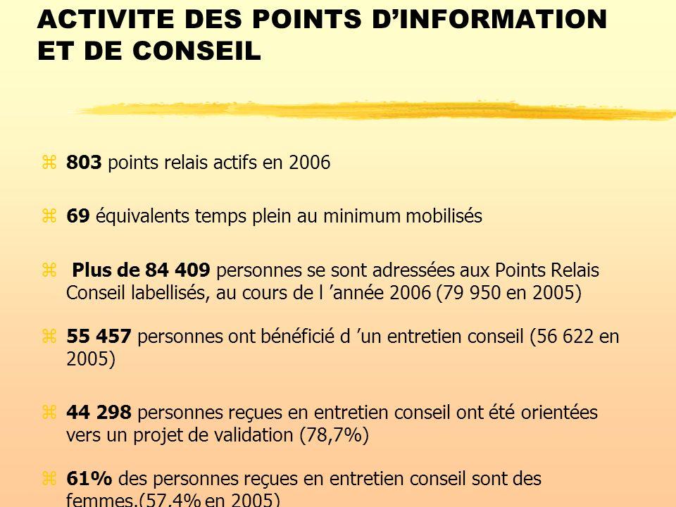ACTIVITE DES POINTS D'INFORMATION ET DE CONSEIL
