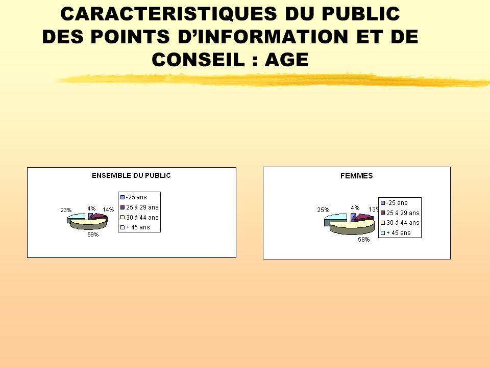 CARACTERISTIQUES DU PUBLIC DES POINTS D'INFORMATION ET DE CONSEIL : AGE