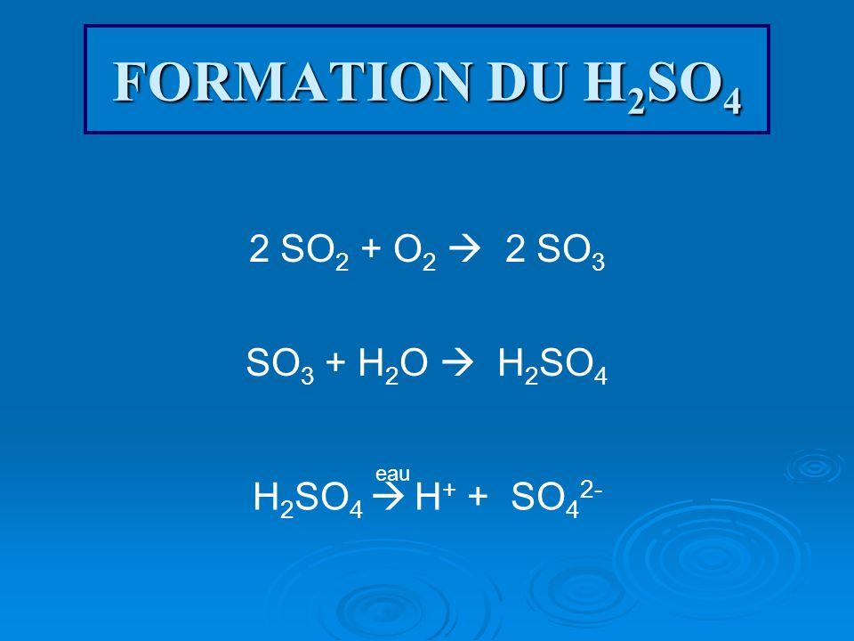 FORMATION DU H2SO4 2 SO2 + O2  2 SO3 SO3 + H2O  H2SO4