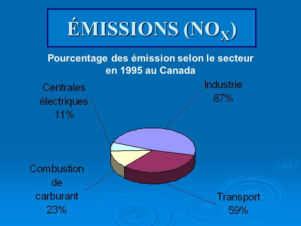 Pourcentage des émission selon le secteur