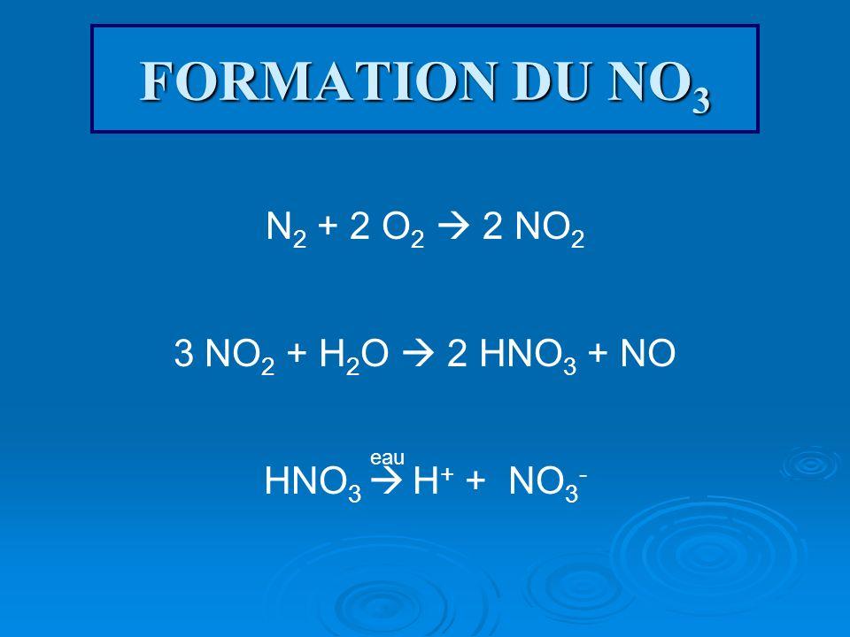 FORMATION DU NO3 N2 + 2 O2  2 NO2 3 NO2 + H2O  2 HNO3 + NO