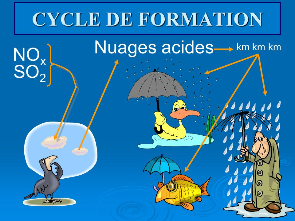 CYCLE DE FORMATION Nuages acides km km km NOx SO2