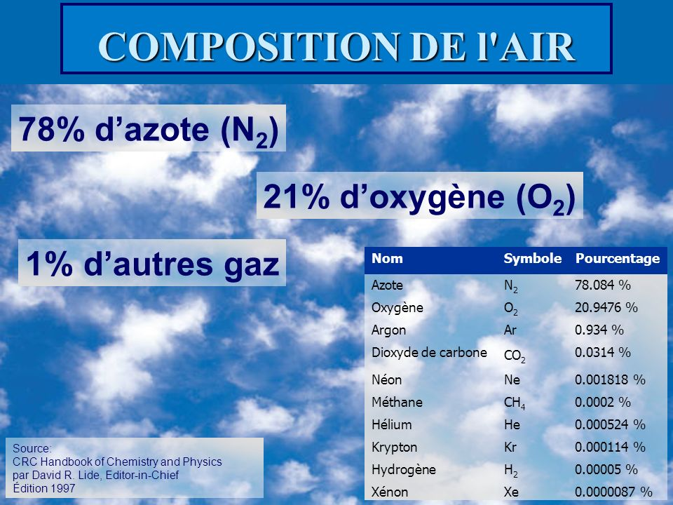 COMPOSITION DE l AIR 78% d'azote (N2) 21% d'oxygène (O2)