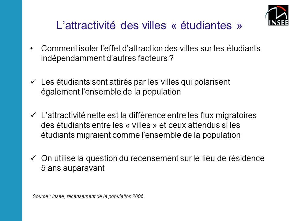 L'attractivité des villes « étudiantes »