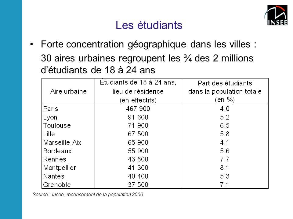 Les étudiants Forte concentration géographique dans les villes :