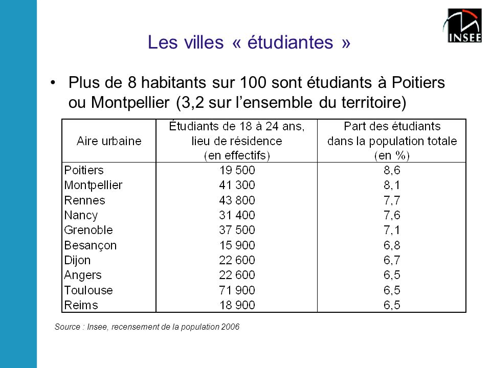Les villes « étudiantes »