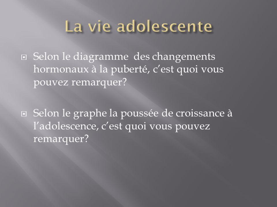 La vie adolescente Selon le diagramme des changements hormonaux à la puberté, c'est quoi vous pouvez remarquer