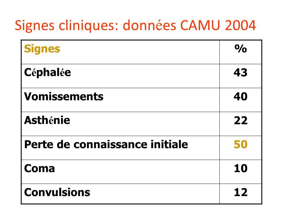 Signes cliniques: données CAMU 2004
