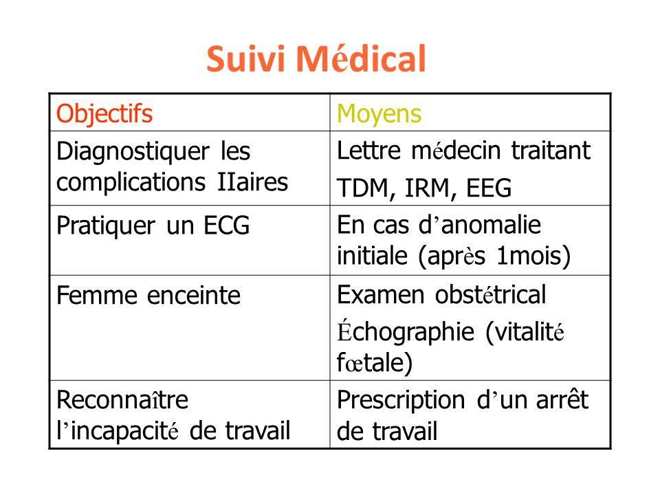 Suivi Médical Objectifs Moyens Diagnostiquer les complications IIaires