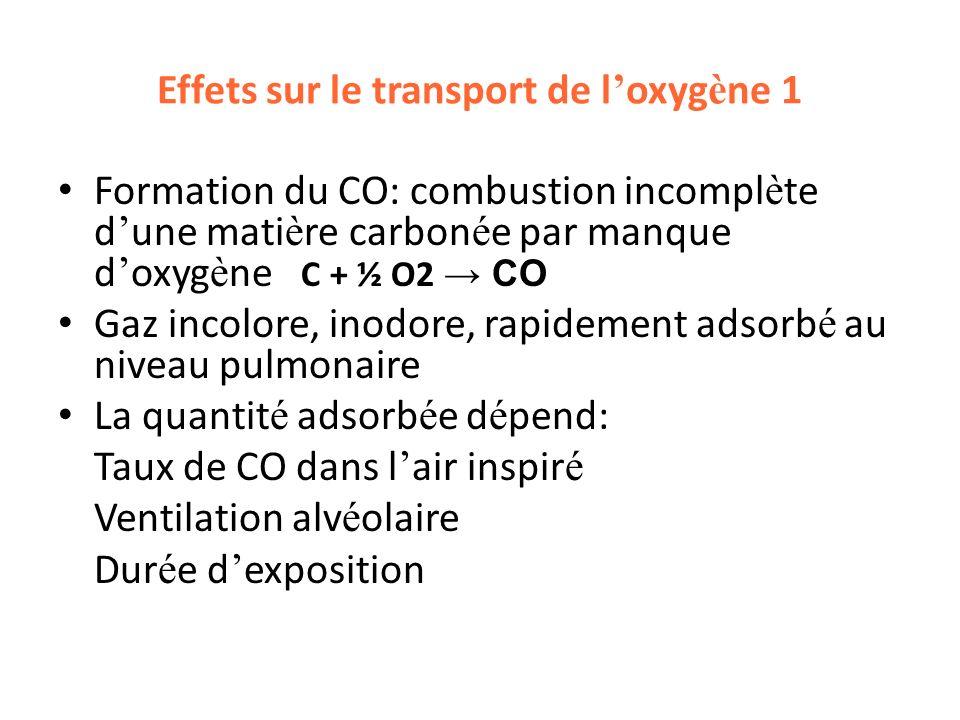 Effets sur le transport de l'oxygène 1