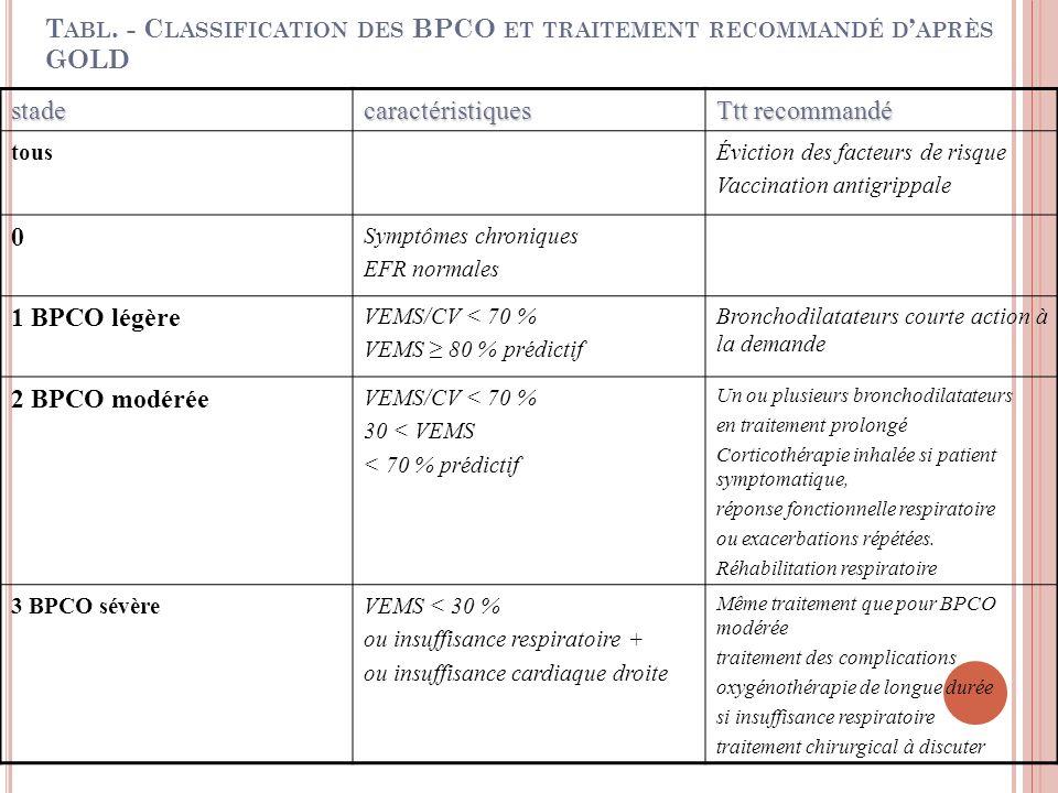 Tabl. - Classification des BPCO et traitement recommandé d'après GOLD