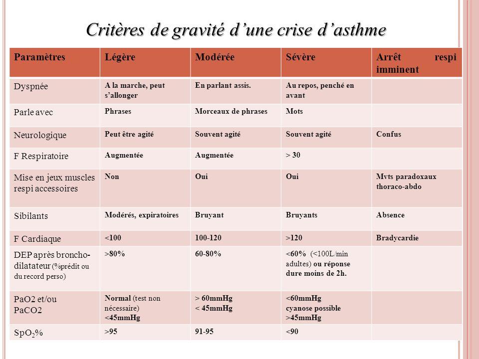 Critères de gravité d'une crise d'asthme