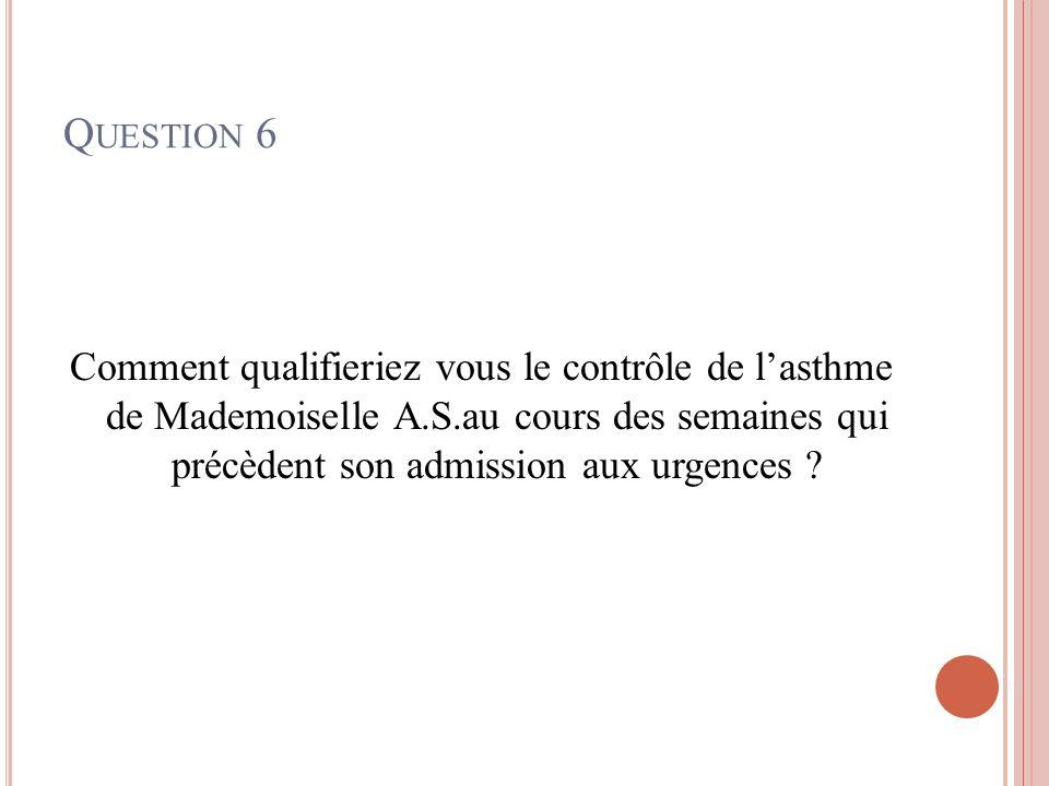 Question 6 Comment qualifieriez vous le contrôle de l'asthme de Mademoiselle A.S.au cours des semaines qui précèdent son admission aux urgences