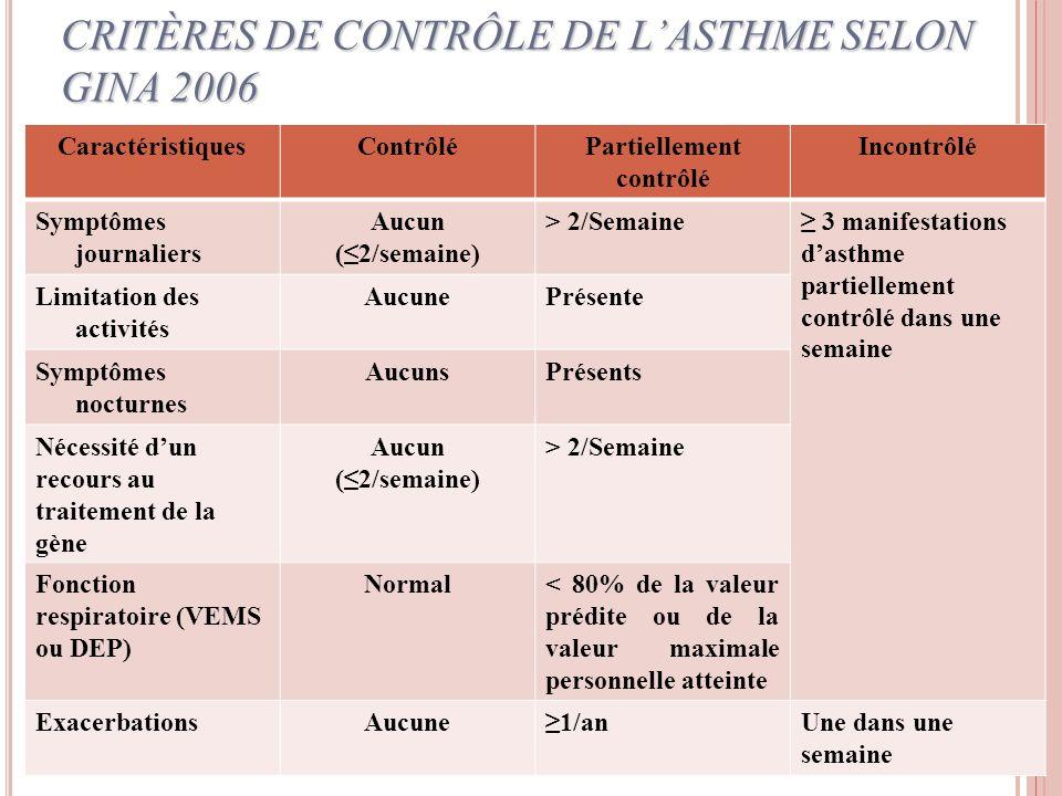 CRITÈRES DE CONTRÔLE DE L'ASTHME SELON GINA 2006