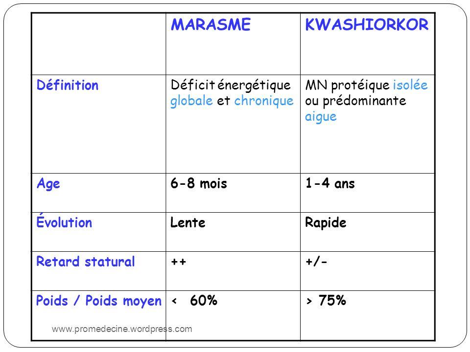 MARASME KWASHIORKOR Définition