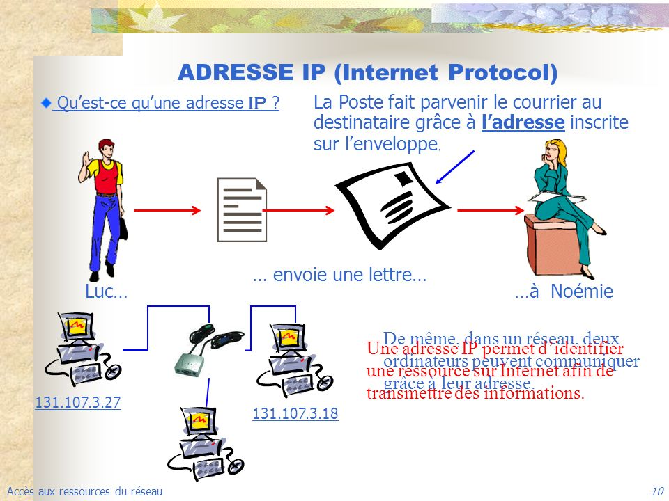 ADRESSE IP (Internet Protocol)