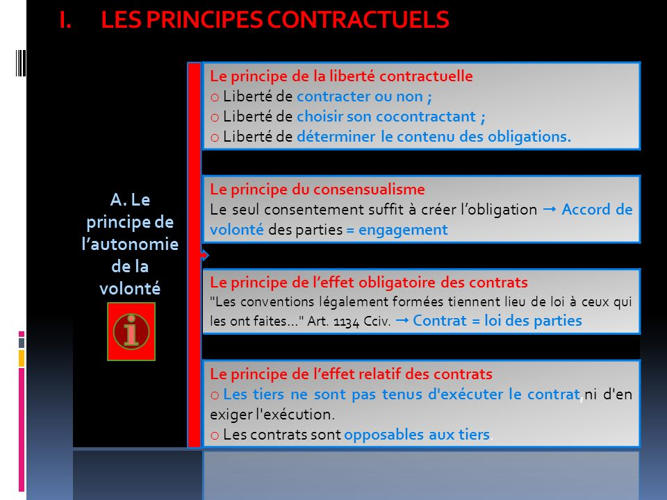 LES PRINCIPES CONTRACTUELS