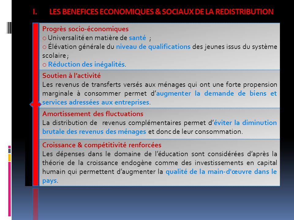 LES BENEFICES ECONOMIQUES & SOCIAUX DE LA REDISTRIBUTION