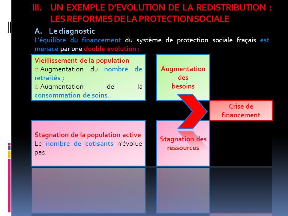 UN EXEMPLE D'EVOLUTION DE LA REDISTRIBUTION : LES REFORMES DE LA PROTECTION SOCIALE