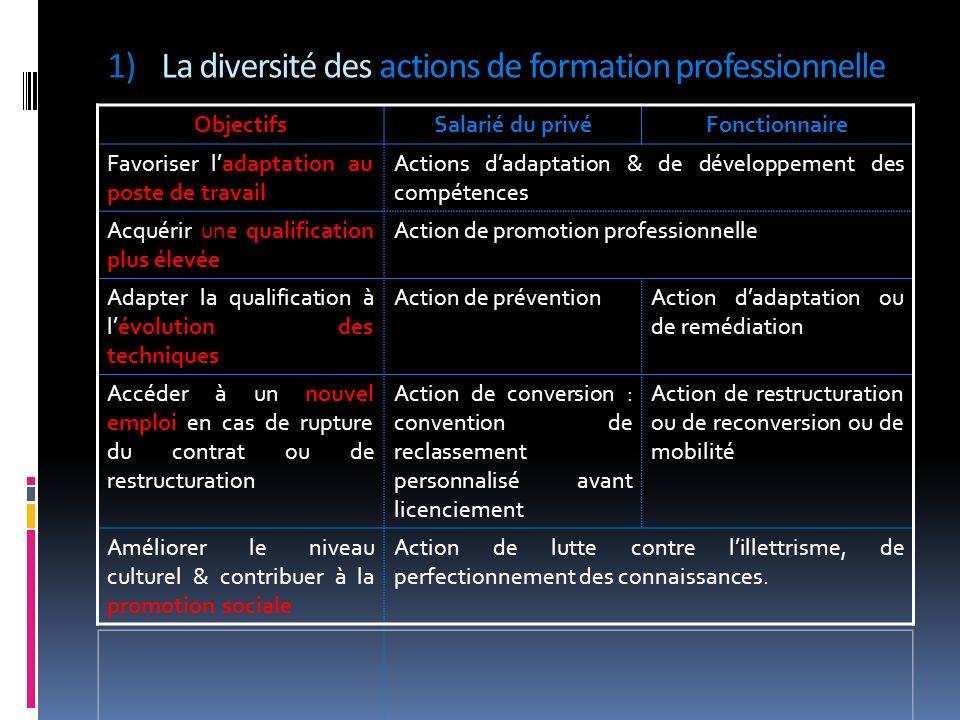 La diversité des actions de formation professionnelle