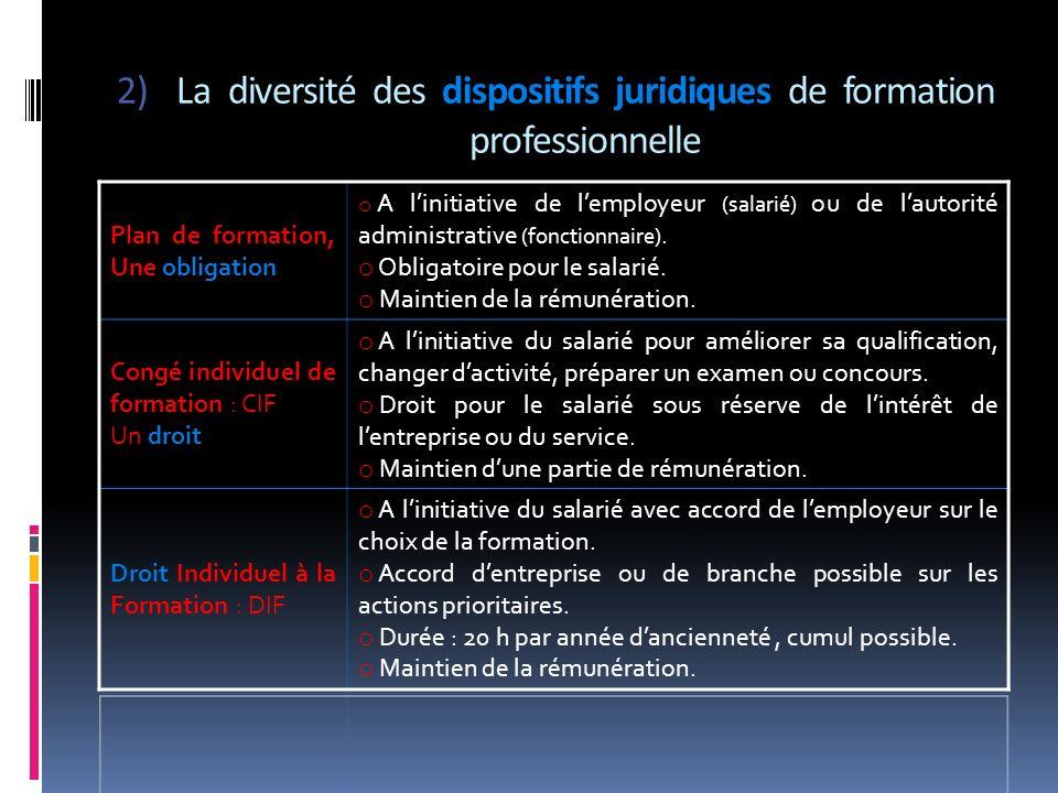 La diversité des dispositifs juridiques de formation professionnelle