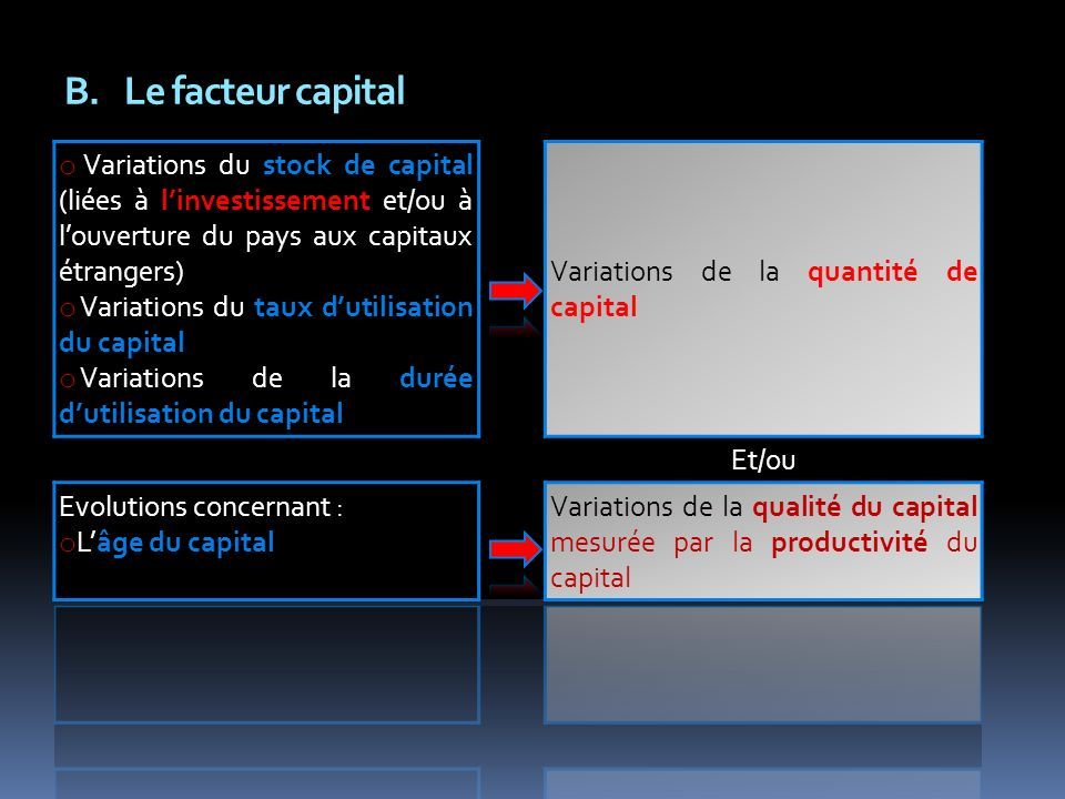 Le facteur capital Variations de la quantité de capital