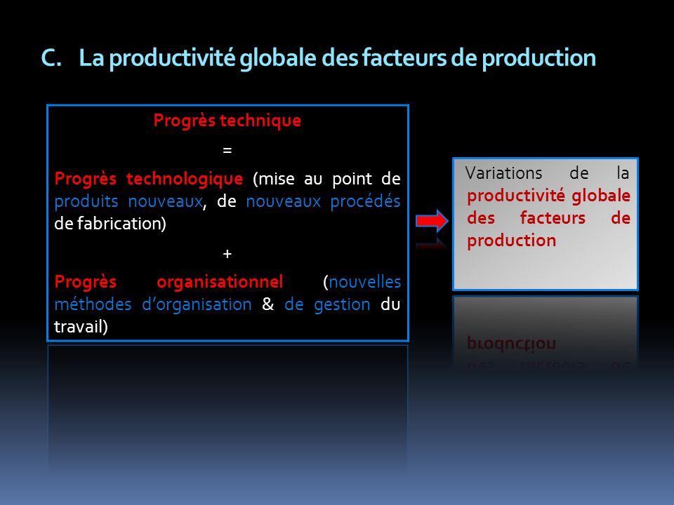 La productivité globale des facteurs de production