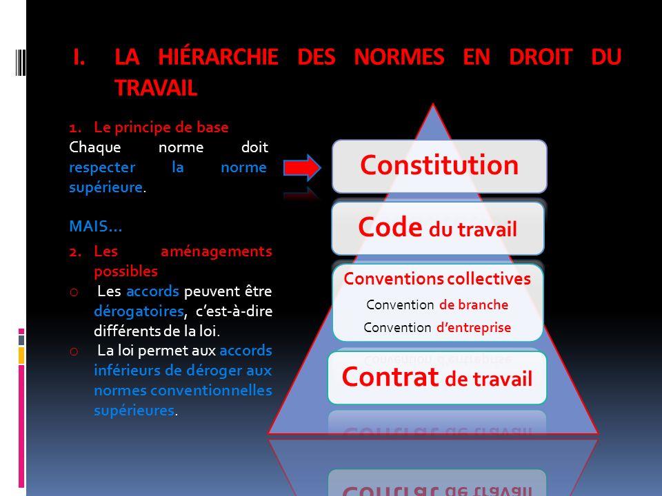 LA HIÉRARCHIE DES NORMES EN DROIT DU TRAVAIL