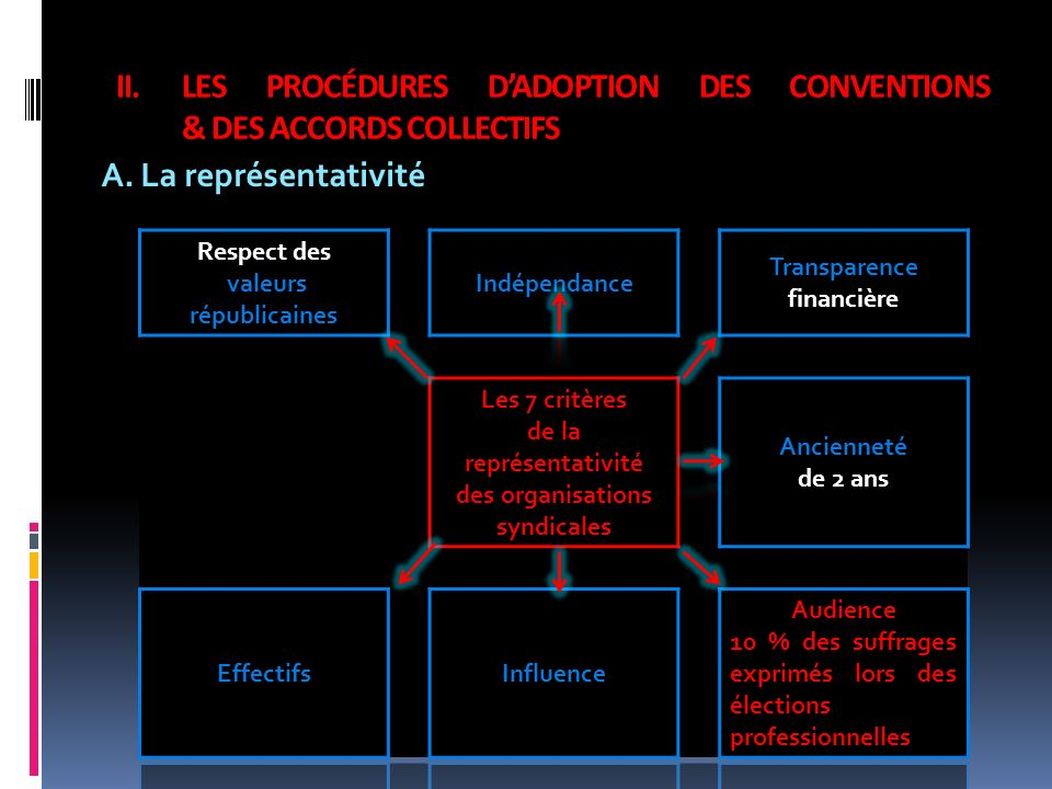 LES PROCÉDURES D'ADOPTION DES CONVENTIONS & DES ACCORDS COLLECTIFS