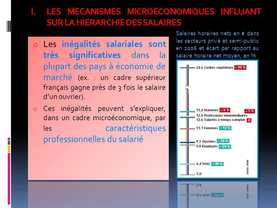 LES MECANISMES MICROECONOMIQUES INFLUANT SUR LA HIERARCHIE DES SALAIRES