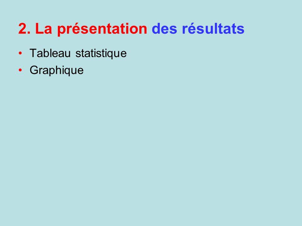 2. La présentation des résultats