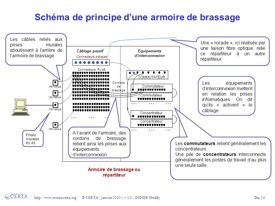 Schéma de principe d'une armoire de brassage