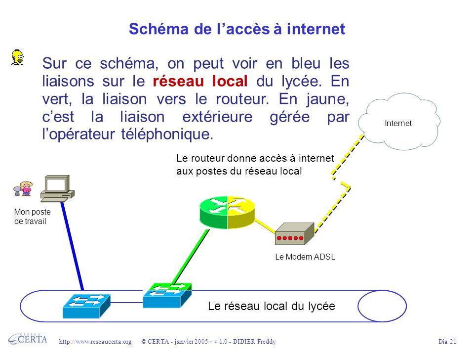 Schéma de l'accès à internet