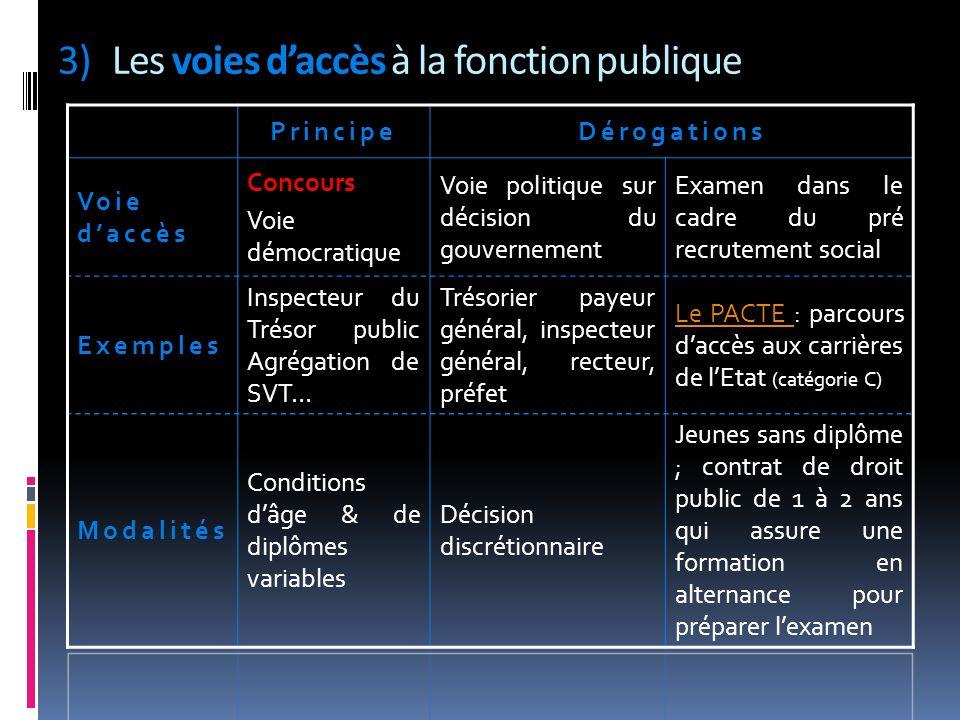 Les voies d'accès à la fonction publique