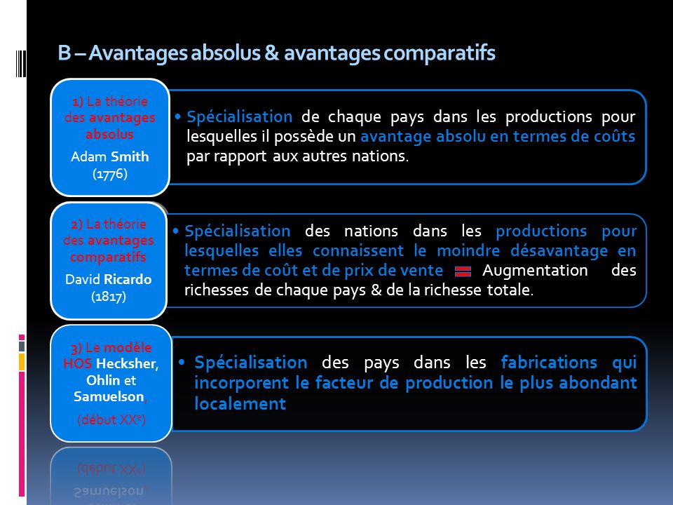 B – Avantages absolus & avantages comparatifs