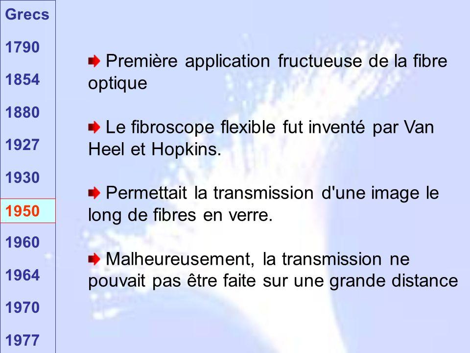 Première application fructueuse de la fibre optique