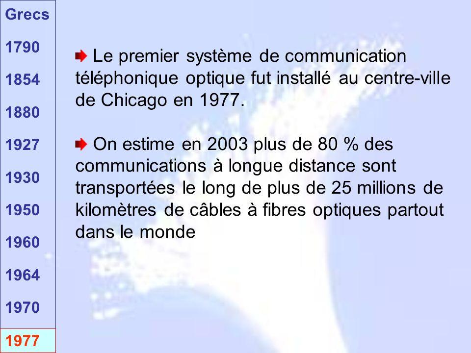 Le premier système de communication téléphonique optique fut installé au centre-ville de Chicago en 1977.