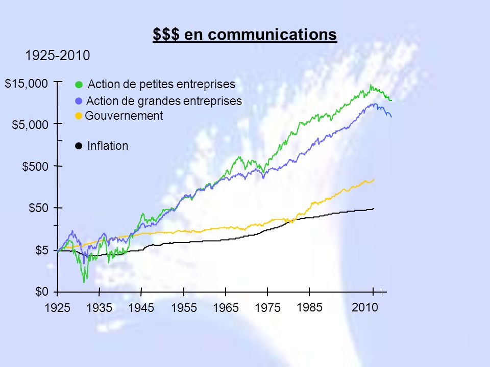 $$$ en communications 1925-2010 $0 $5 $50 $500 $5,000 $15,000 1925