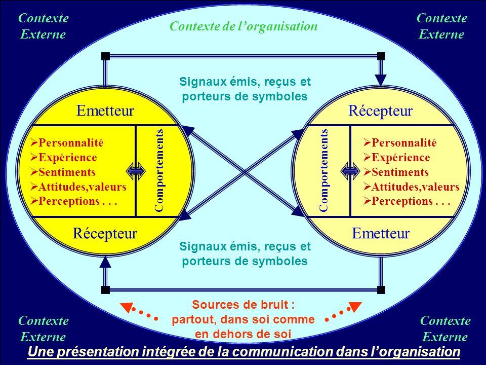 Présentation intégrée de la communication dans l'organisation
