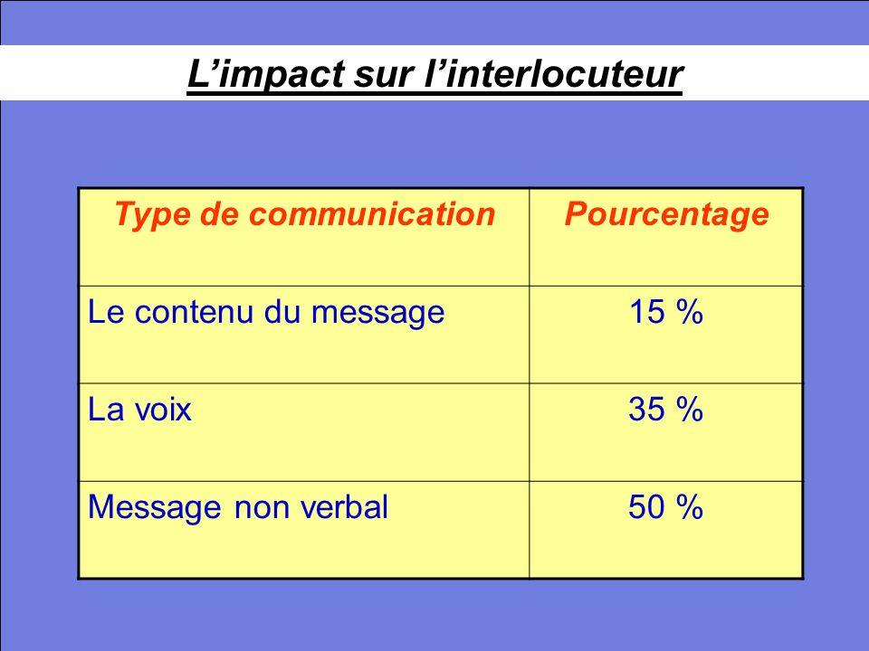 L'impact sur l'interlocuteur