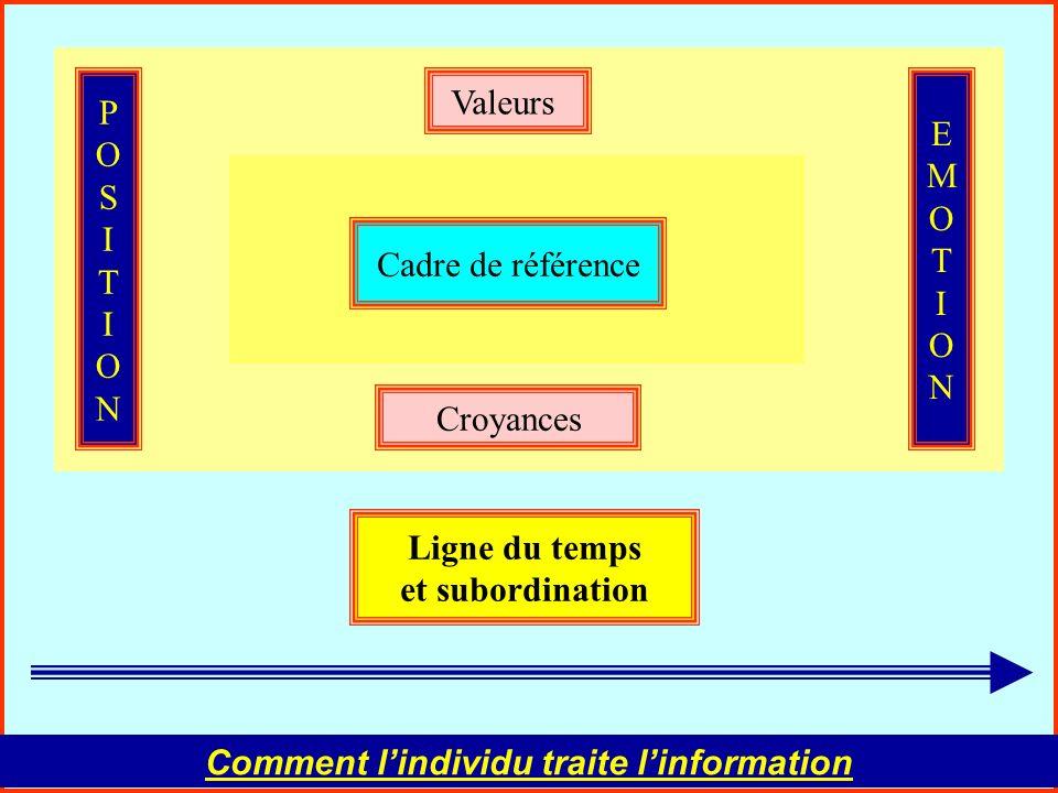 Comment l'individu traite l'information